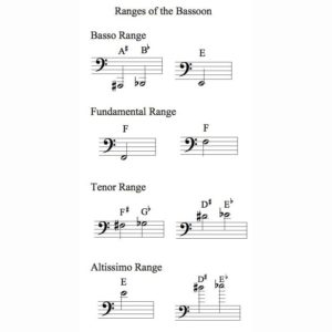 Bassoon Ranges