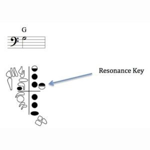 Bassoon Resonance Key