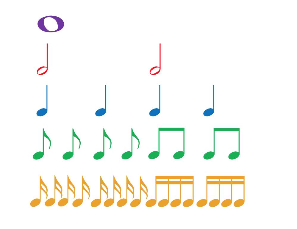 rhythm chart